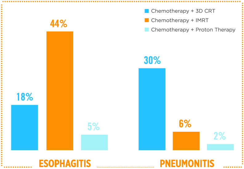 This graph illustrates how the rates of esophagitis and pneumonitis are lower when chemotherapy is combined with proton therapy, compared to IMRT or 3D CRT.